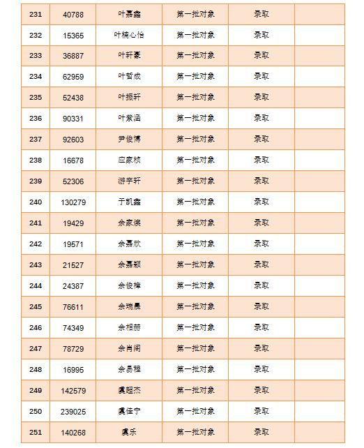 2020年瑞安市瑞祥实验学校初中部新生报名录取名单公布及通知 (瑞安市瑞祥实验初中新生入学)